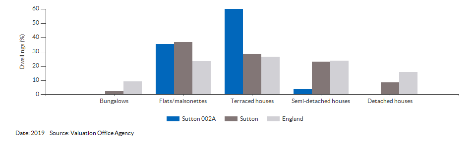 Dwelling counts by type for Sutton 002A for 2019