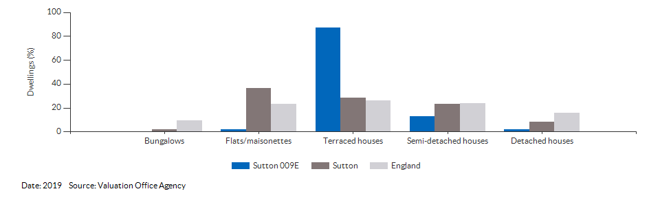 Dwelling counts by type for Sutton 009E for 2019