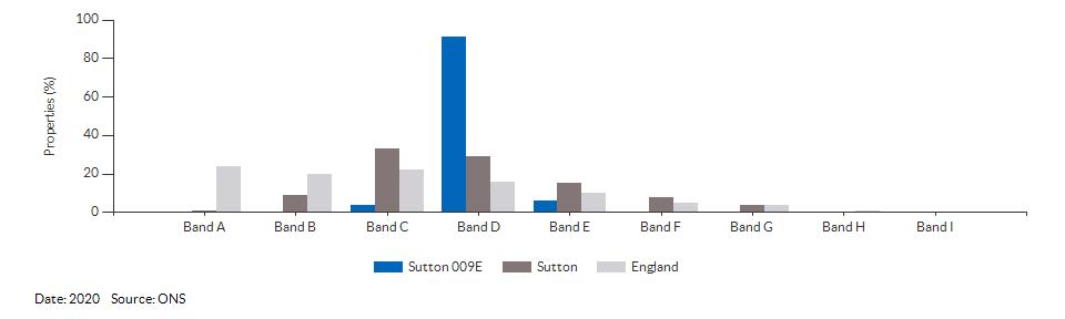 Self-reported health for Sutton 009E for 2011
