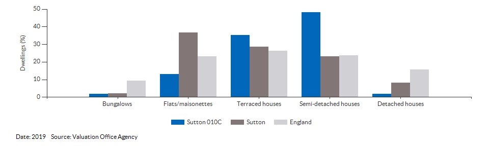 Dwelling counts by type for Sutton 010C for 2019