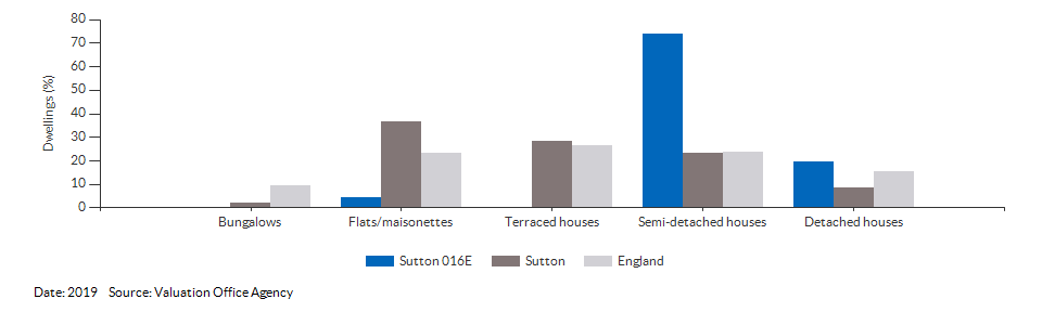 Dwelling counts by type for Sutton 016E for 2019