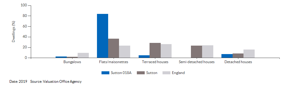 Dwelling counts by type for Sutton 018A for 2019