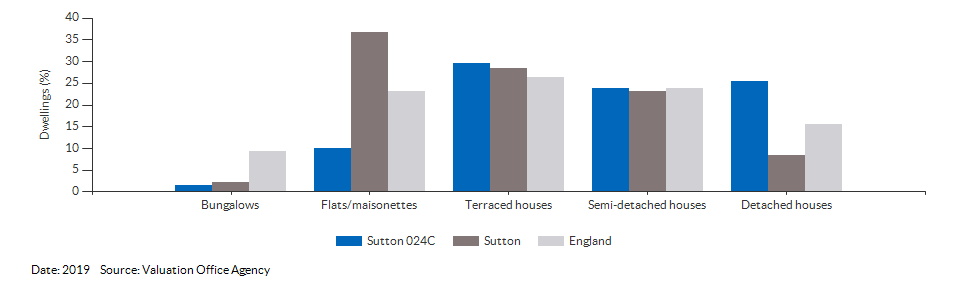 Dwelling counts by type for Sutton 024C for 2019