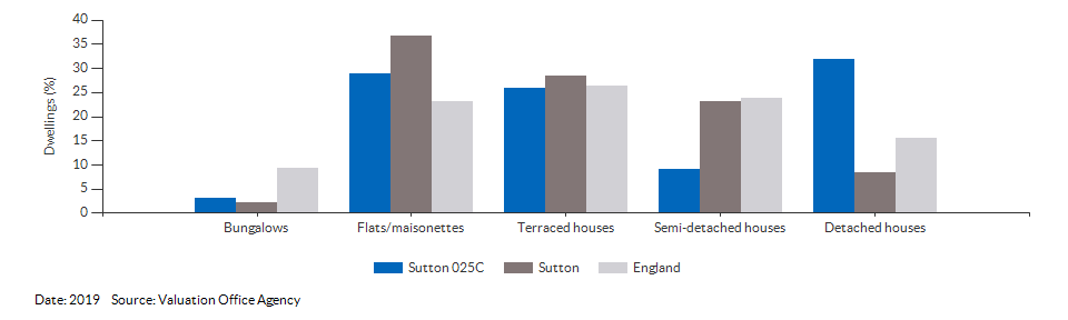 Dwelling counts by type for Sutton 025C for 2019