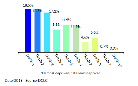 Proportion of LSOAs in Derby by Health Deprivation and Disability Decile