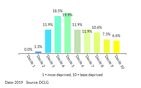 Proportion of LSOAs in Derby by Barriers to Housing and Services Decile