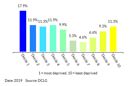 Proportion of LSOAs in  Derby by Income Decile