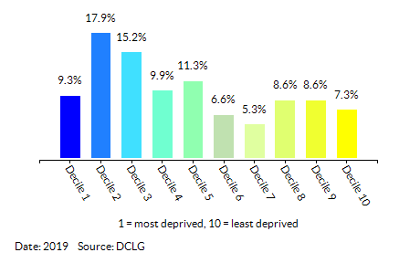 Proportion of LSOAs in  Derby by Employment Decile
