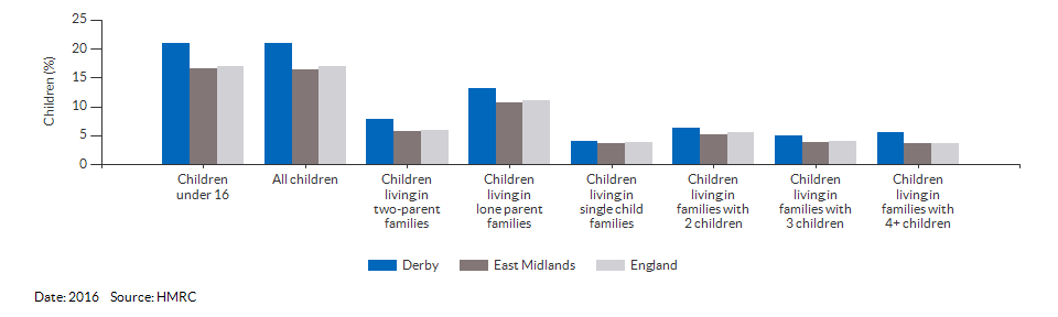 Percentage of children in low income families for Derby for 2016