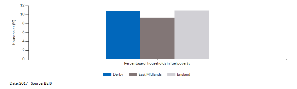 Households in fuel poverty for Derby for 2016