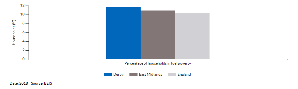 Households in fuel poverty for Derby for 2018