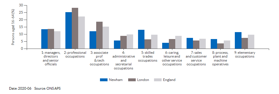 Occupations for the working age population in Newham for 2011