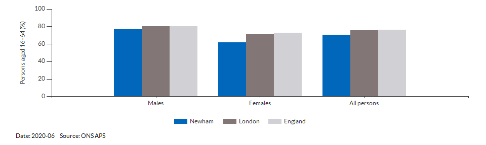 Employment rate in Newham for 2020-06