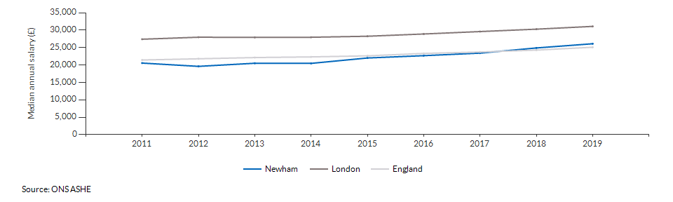 Median annual salary for all residents for Newham over time