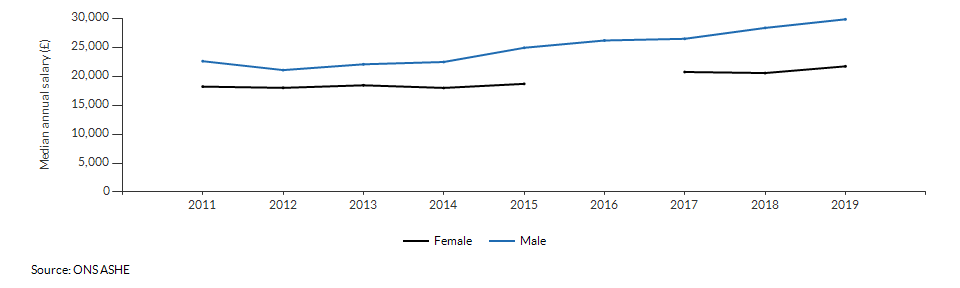 Median annual salary for resident males and females for Newham over time