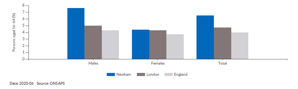 Unemployment rate in Newham for 2020-06