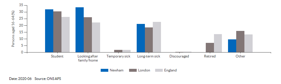Reasons for economic inactivity in Newham for 2020-06
