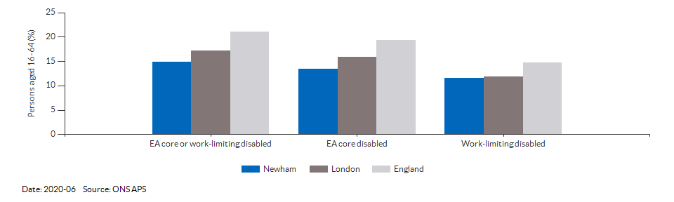 Disability (Equality Act) core level in Newham for 2020-06