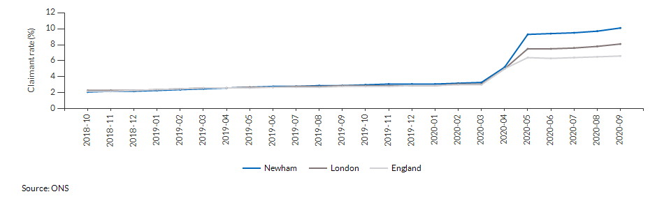 Claimant count for aged 16+ for Newham over time