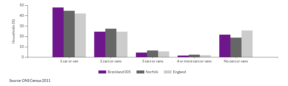 Number of cars or vans per household in Breckland 005 for 2011