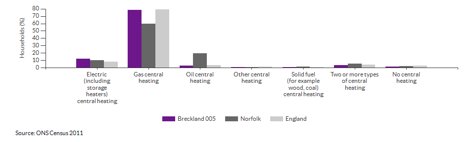 Household central heating in Breckland 005 for 2011