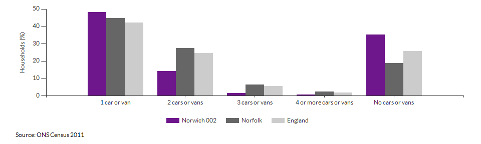 Number of cars or vans per household in Norwich 002 for 2011