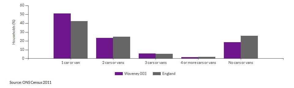 Number of cars or vans per household in Waveney 003 for 2011