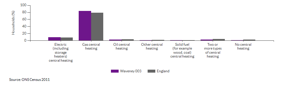 Household central heating in Waveney 003 for 2011