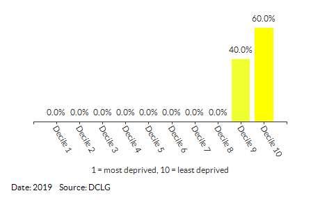 Proportion of LSOAs in Waveney 003 by IDACI Decile