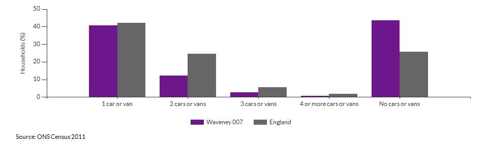 Number of cars or vans per household in Waveney 007 for 2011
