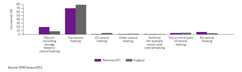 Household central heating in Waveney 007 for 2011
