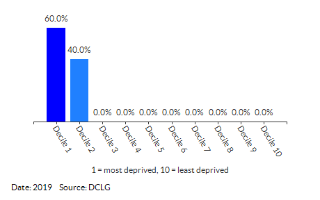 Proportion of LSOAs in Waveney 007 by IDACI Decile