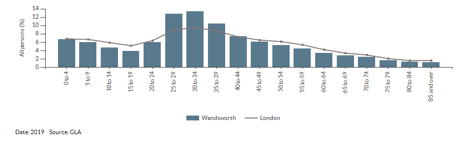 5-year age group population projections for Wandsworth