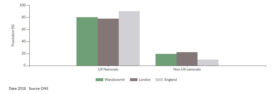 Nationality (UK and non-UK) for Wandsworth for 2018