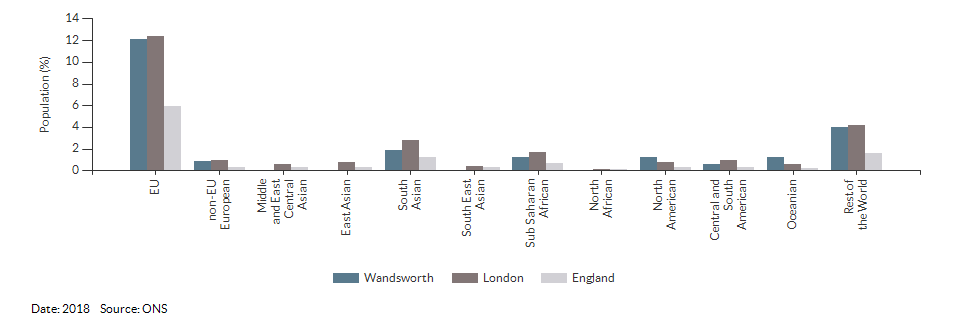 Nationality (non-UK breakdown) for Wandsworth for 2018