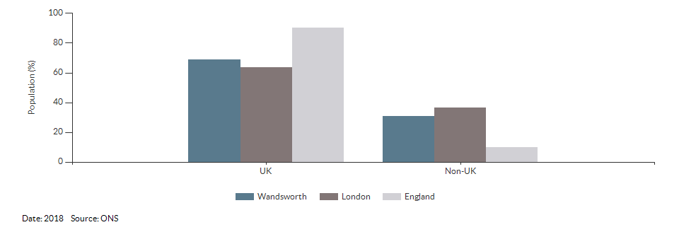 Country of birth (UK and non-UK) for Wandsworth for 2018