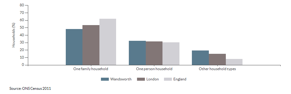 Household composition in Wandsworth for 2011