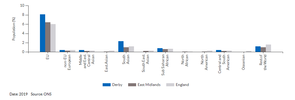 Nationality (non-UK breakdown) for Derby for 2019