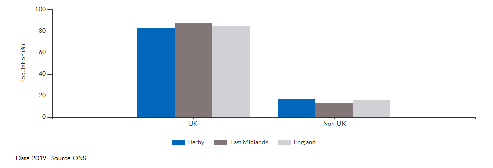 Country of birth (UK and non-UK) for Derby for 2019