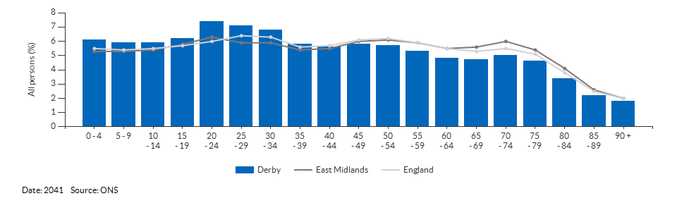 5-year age group population projections for Derby for 2041
