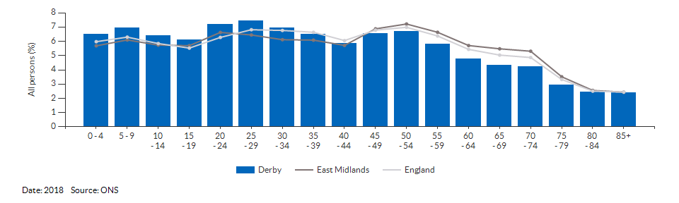 5-year age group population estimates for Derby for 2018