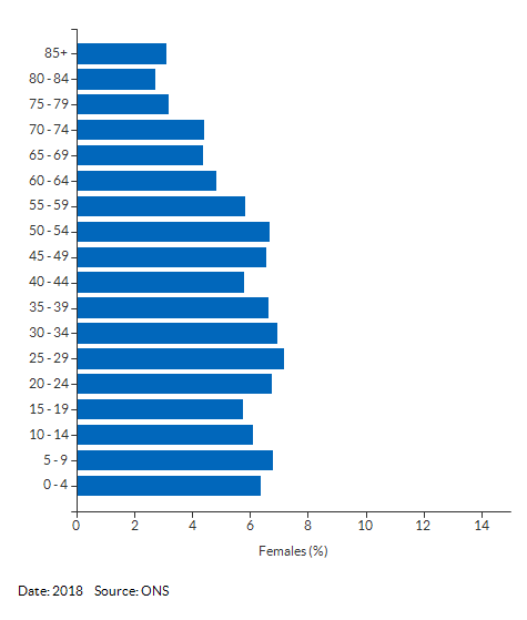 5-year age group female population estimates for Derby for 2018
