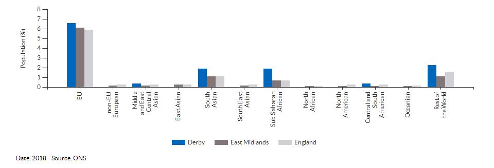 Nationality (non-UK breakdown) for Derby for 2018