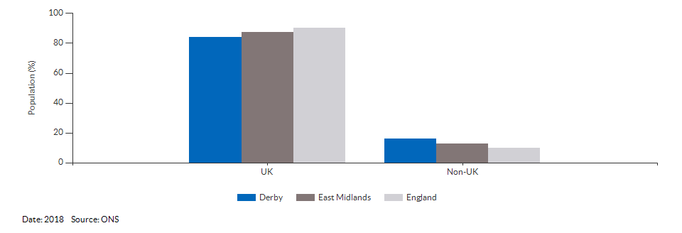Country of birth (UK and non-UK) for Derby for 2018