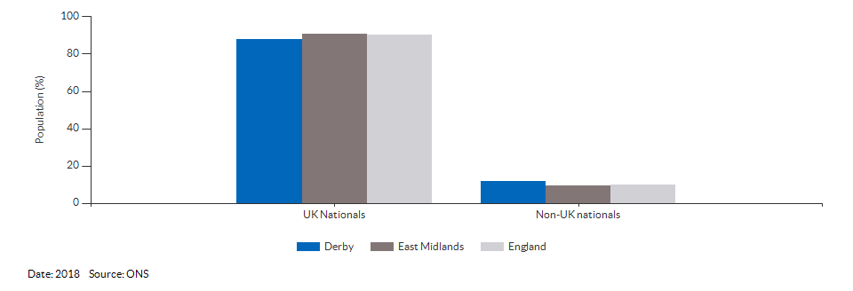 Nationality (UK and non-UK) for Derby for 2018