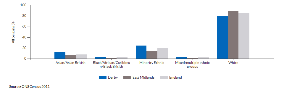 Ethnicity in Derby for 2011