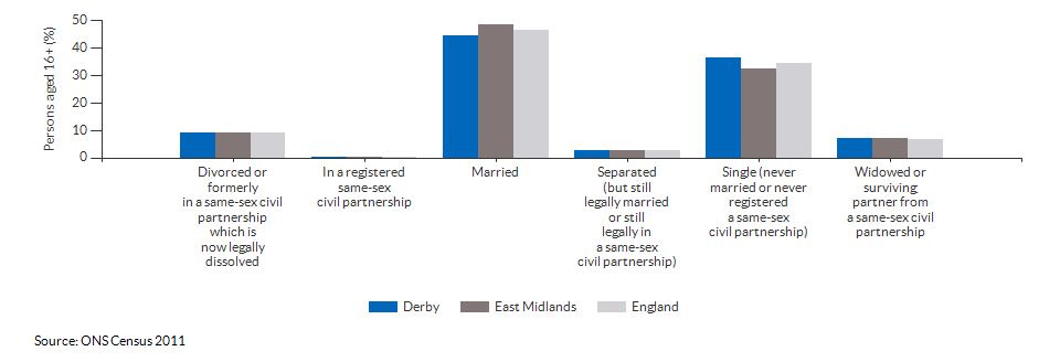 Marital and civil partnership status in Derby for 2011
