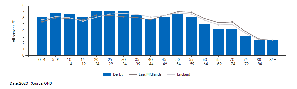 5-year age group population estimates for Derby for 2020