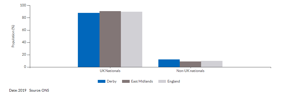 Nationality (UK and non-UK) for Derby for 2019