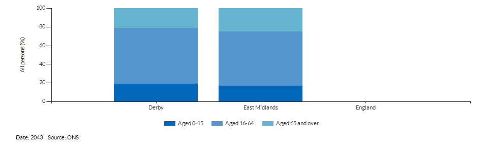 Broad age group population projections for Derby for 2043